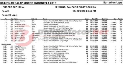 final irrc kelas 125cc race 2