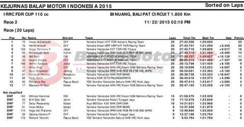 final irrc race 2 kelas 110cc
