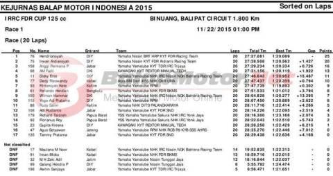 irrc final kelas 125cc race 1