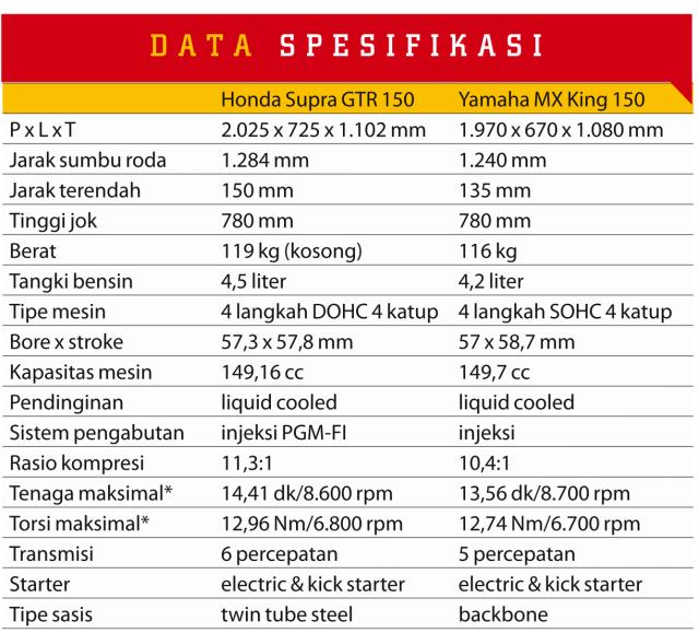 komparasi spesifikasi mx king vs supra gtr
