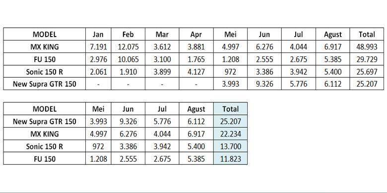 data-penjualan-mx-king-supra-gtr-sonic-dan-satria-agustus-2016