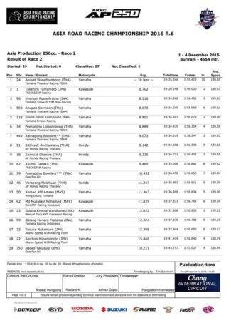 hasil-final-arrc-2016-ap250