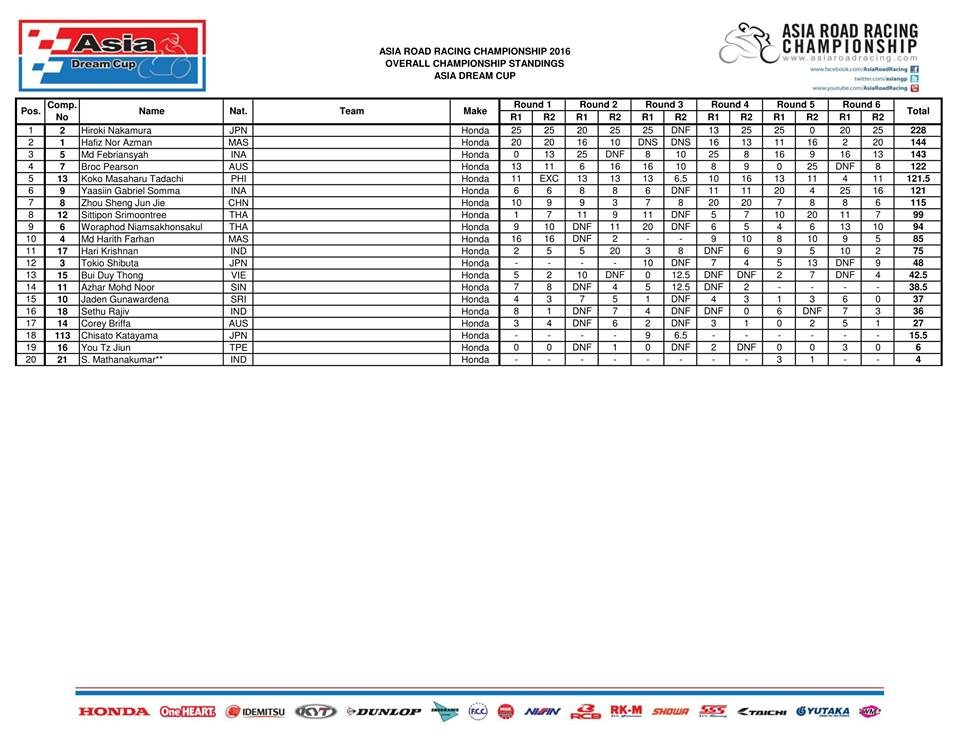 hasil-final-arrc-2016-klasemen-adc