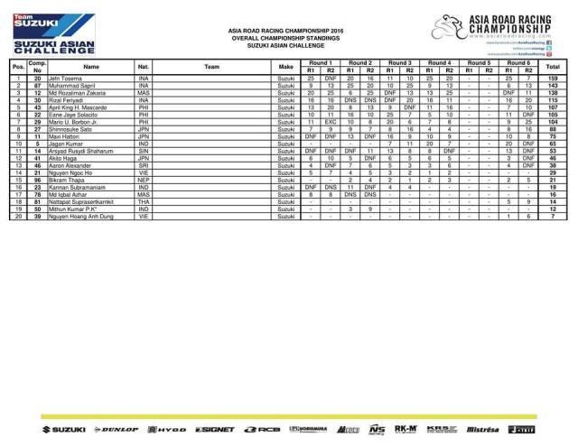 hasil-final-arrc-2016-sac-2016-klasmen