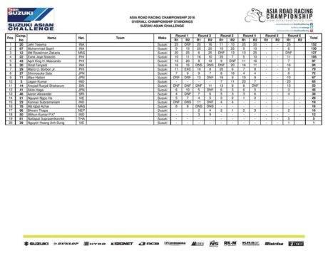 hasil-final-arrc-thailand-2016-race-1-klasemen-suzuki