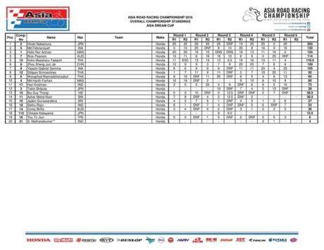 klasemen-hasil-final-arrc-thailand-2016-race-1