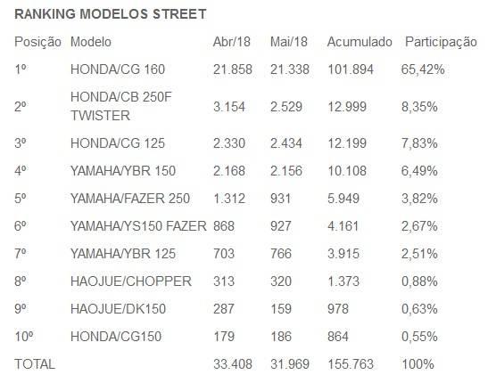 penjualan honda di brasil