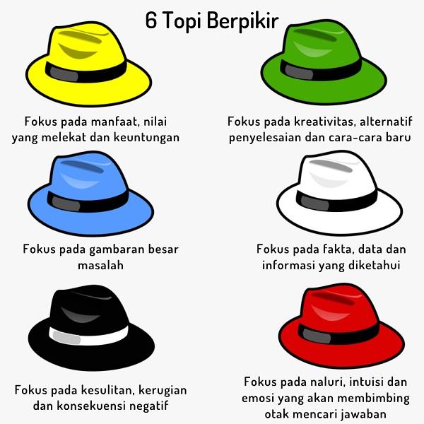 6 topi berpikir,six thinking hat,cara menyelesaikan masalah dengan 6 topi berpikir
