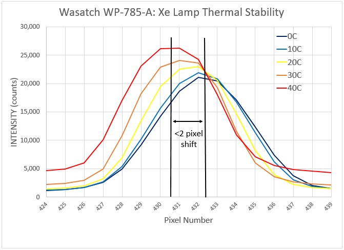 Thermal stability of WP 785 Raman spectrometer, uncooled detector