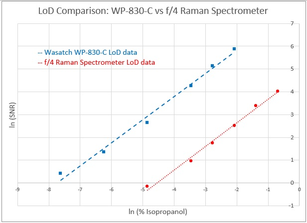 Limit of detection comparison: Wasatch Raman spectrometer vs competitive f/4 spectrometer