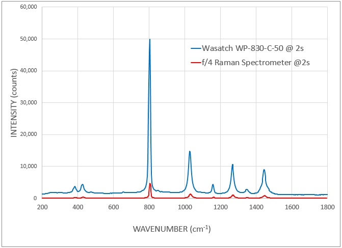 Sensitivity comparison: Wasatch Raman spectrometer vs competitive f/4 spectrometer
