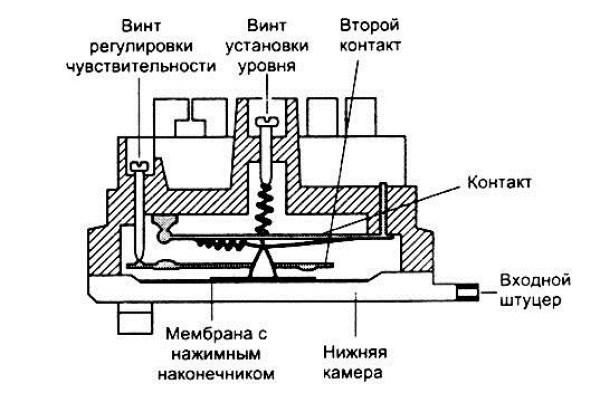 Basınç cihazı