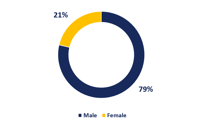 WAServe's Client Base by Gender