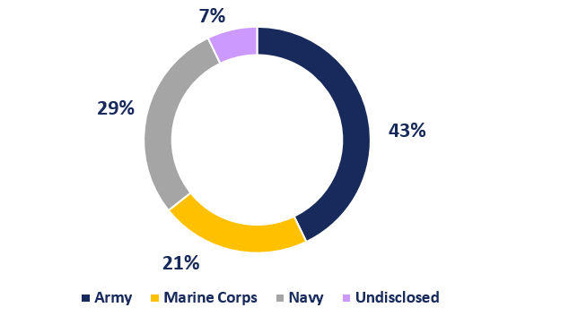 WDVA Top Service Categories by Military Branch