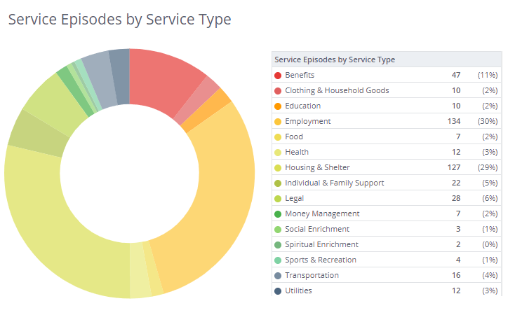 WAServes Service Episodes by Type