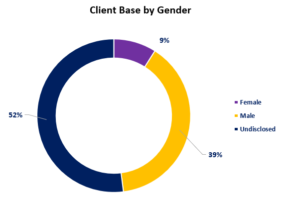 WAServes clients by gender