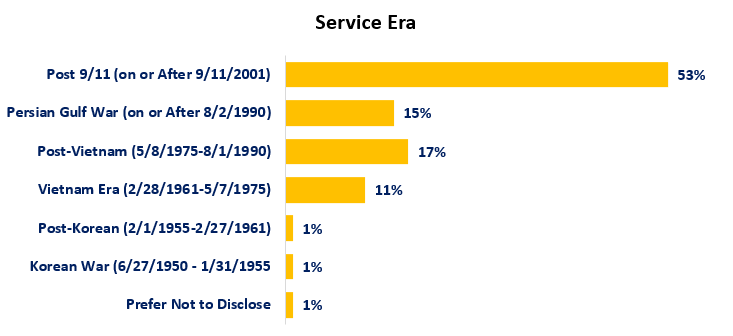 WAServes clients by service era