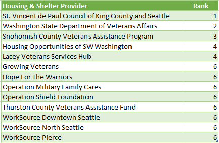 Housing and Shelter Provider Rankings 2017