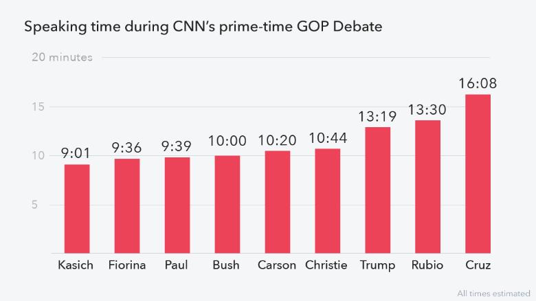 gop debate speaking time (cnn.com)