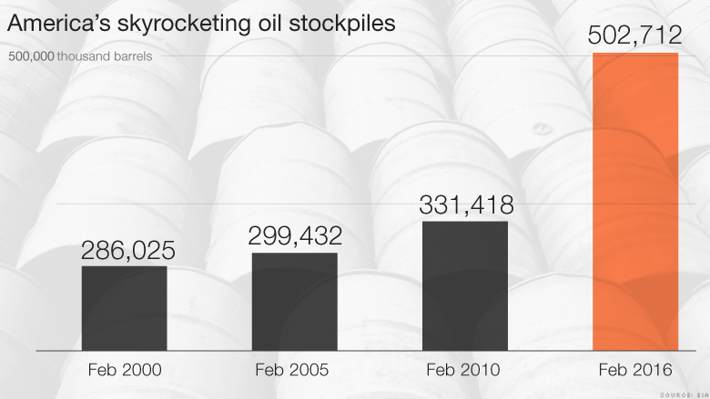 U.S. running out of space to store oil