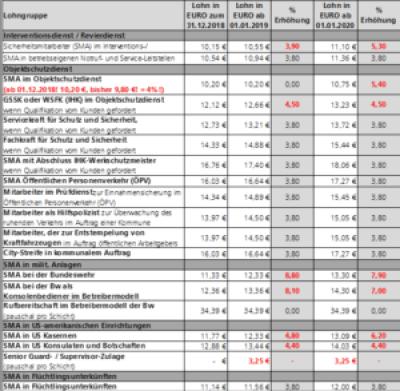 Überblick Tarifabschluss Wach- und Sicherheitsgewerbe Hessen2019/2020 Entgelttarifvertrag Löhne