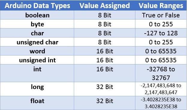 Tipe data arduino