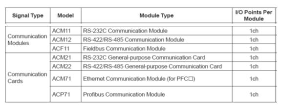 modul komunikasi