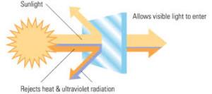 ETime Energy Graphic