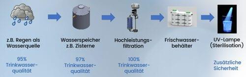 Wasseraufbereitung-Regenwasserr-Verfahren