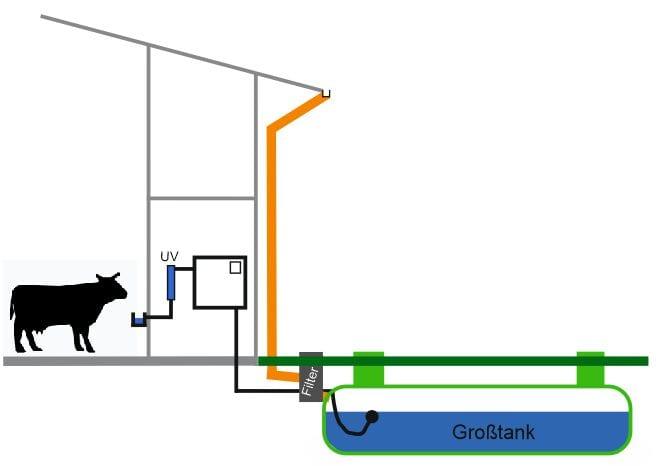Tränkewasser-Wasseraufbereitung-Landwirtschaft