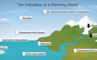 Indicators of global warming