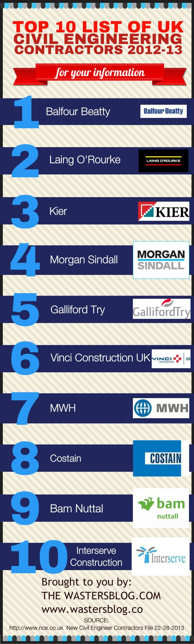List of the Top UK Civil Engineering Contractors 2012 - The Wasters Blog