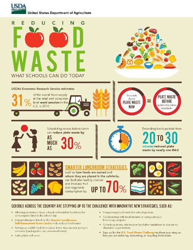 """Image is a """"reducing your own waste"""" infographic reducing your own waste"""
