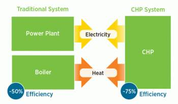Image shows a Combined Heat and Power (CHP) Schematic.
