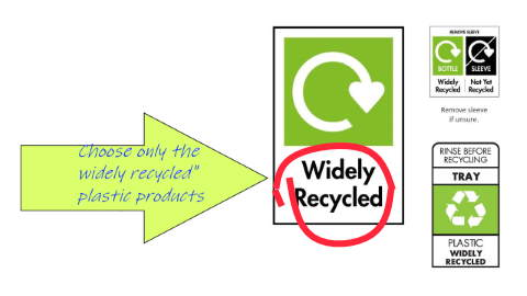 Plastic recycling symbols. Widely recycled plastics are the good ones to buy.