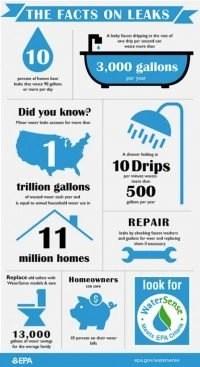 leaky Toilets