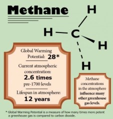 Greenhouse Gas Methane