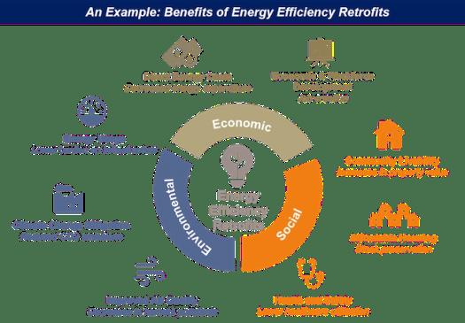 benefits of Energy Retrofits