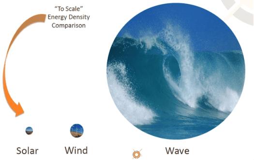 Wave energy comparison