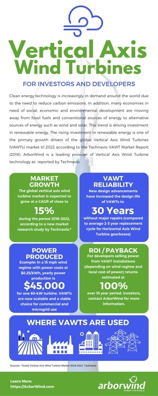 investing in WIND POWER