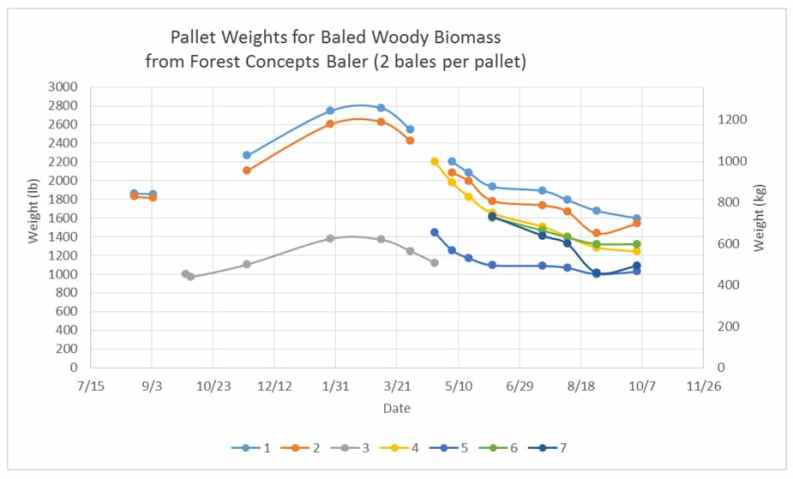 Pallet weights for baled woody biomass