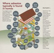 Asbestos can be found in flooring and roofing materials, and many locations in a home.