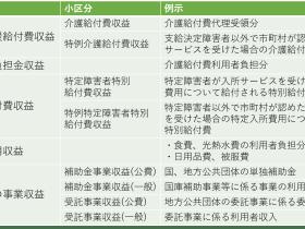 障害福祉サービス等事業_入所系