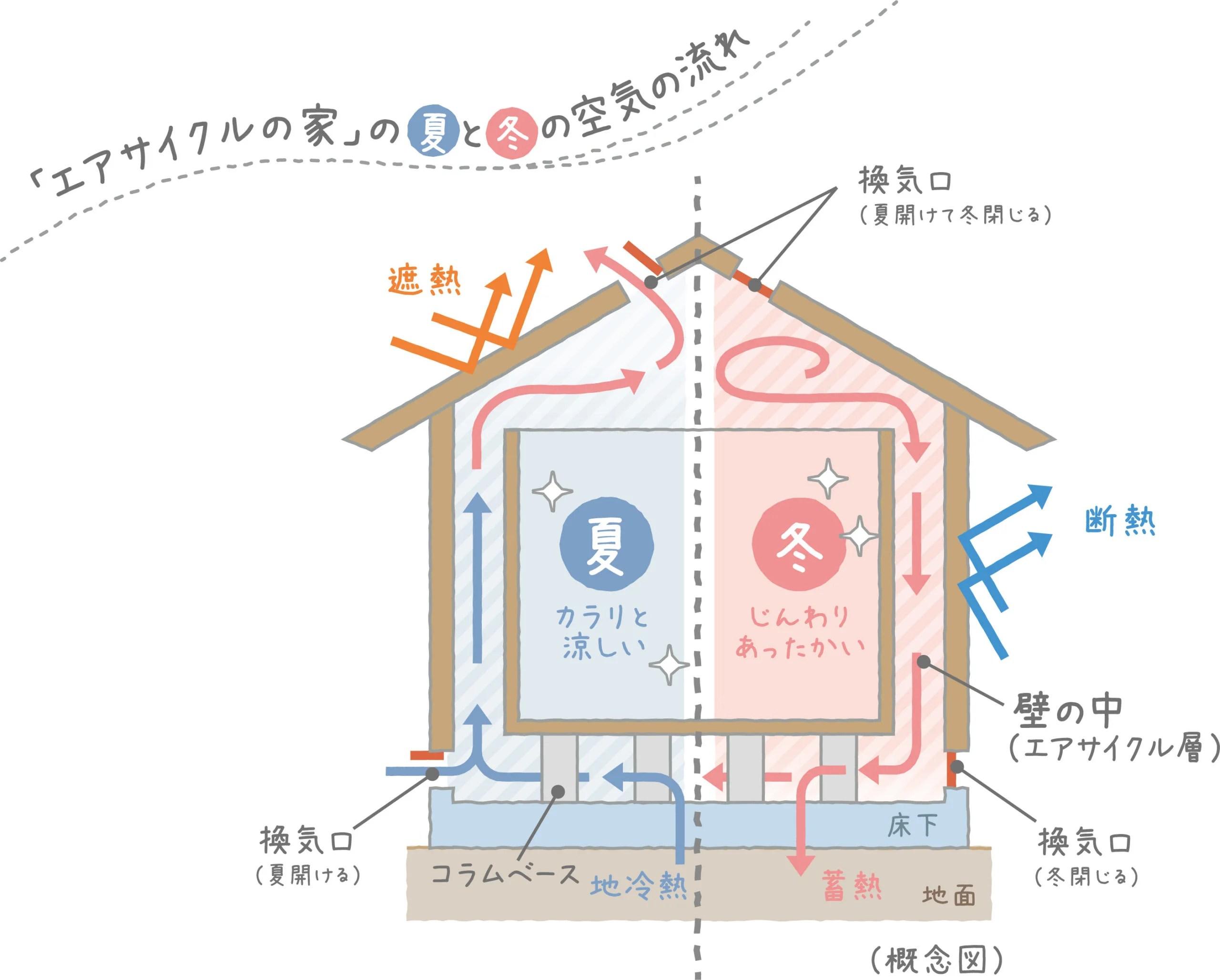 ワタケンのエアサイクル-空気の流れ図イラスト