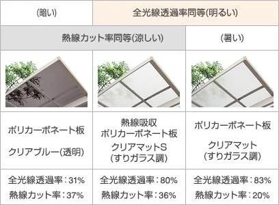 ポリカーボネート屋根-比較