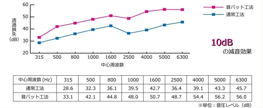 音パット工法-透過損失比較