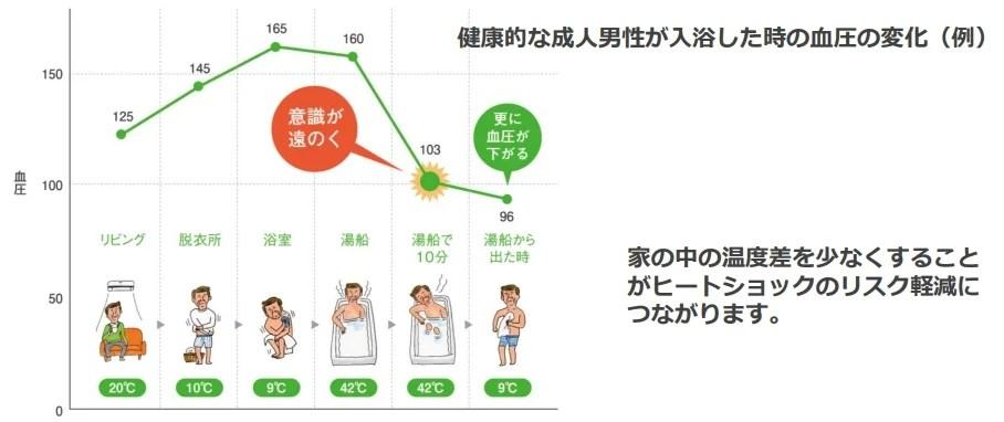 健康的な成人男性が入浴した時の血圧の変化例