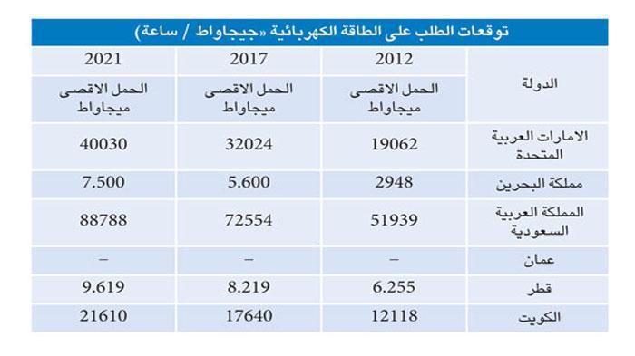 أسعار الكهرباء في الكويت الأقل عالميا وموحدة