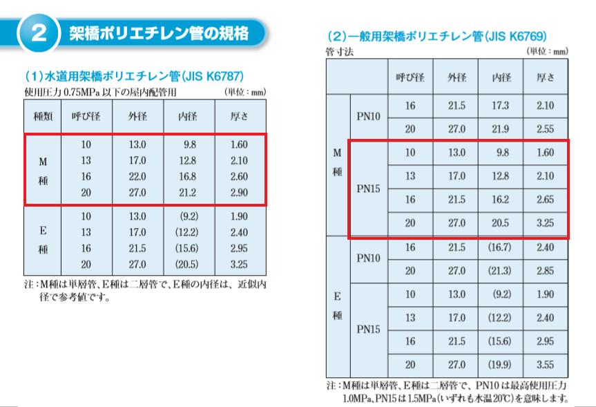 ポリ管サイズ規格