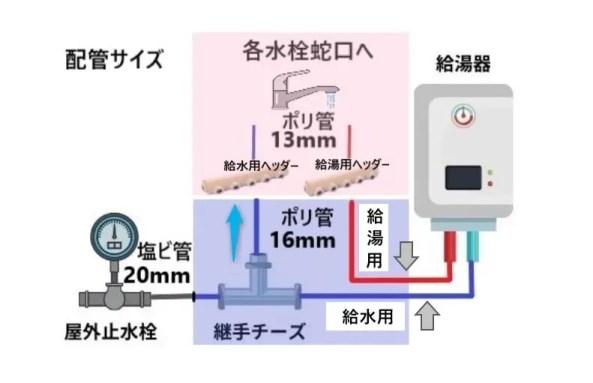 延長した水道配管